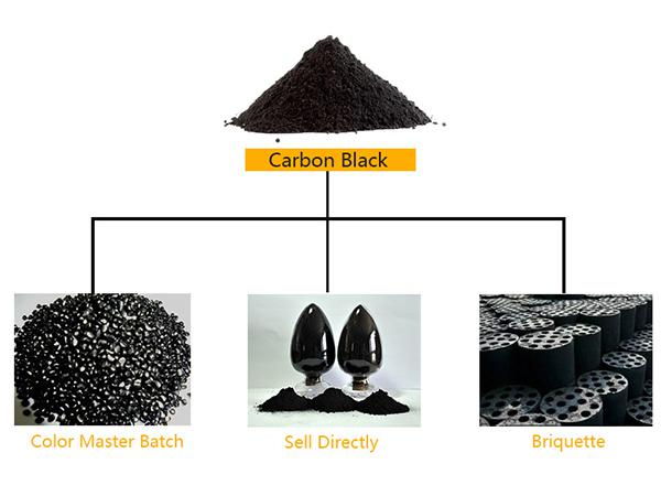Carbon Black Processing Project